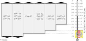 Illustration of step:  Engine oil viscosity chart  - The correct oil - step 9